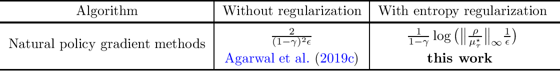 Figure 1 for Fast Global Convergence of Natural Policy Gradient Methods with Entropy Regularization