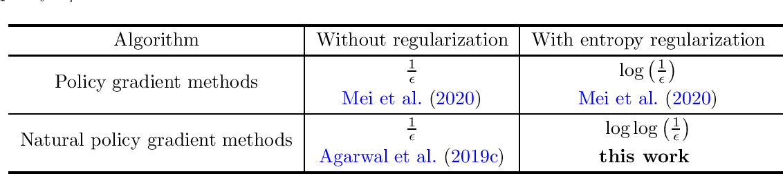 Figure 2 for Fast Global Convergence of Natural Policy Gradient Methods with Entropy Regularization