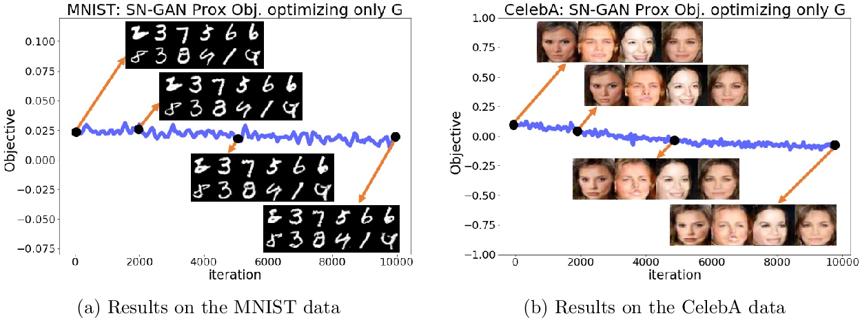 Figure 3 for GANs May Have No Nash Equilibria