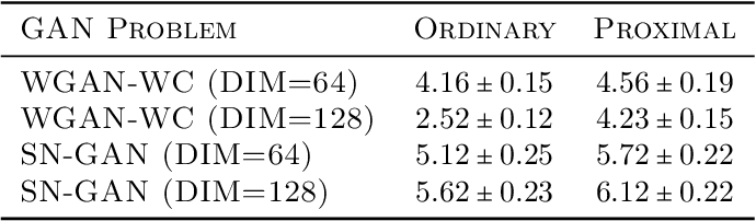 Figure 2 for GANs May Have No Nash Equilibria