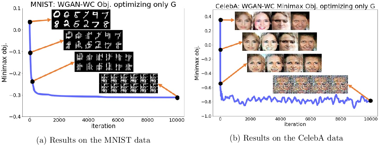 Figure 4 for GANs May Have No Nash Equilibria