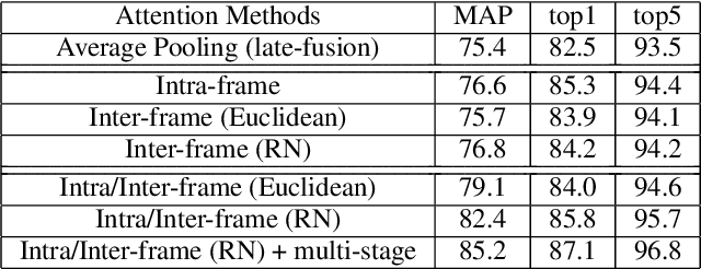 Figure 4 for Rethinking Temporal Fusion for Video-based Person Re-identification on Semantic and Time Aspect