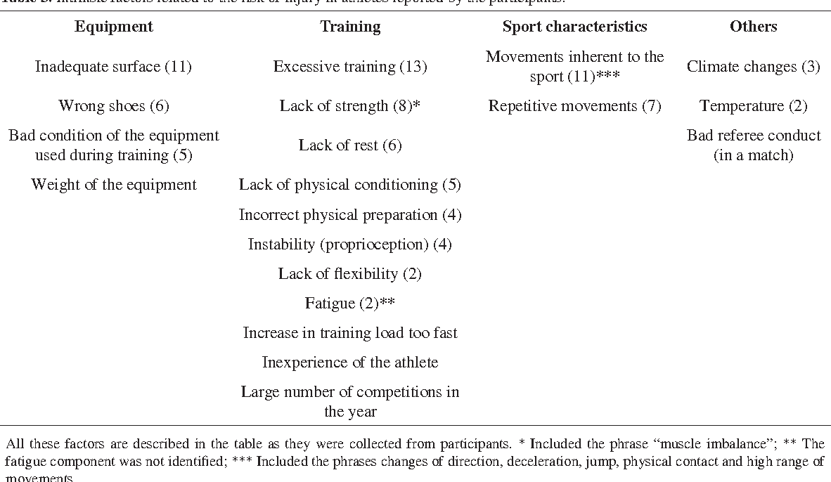Table 3 from Risk factors and injury prevention in elite
