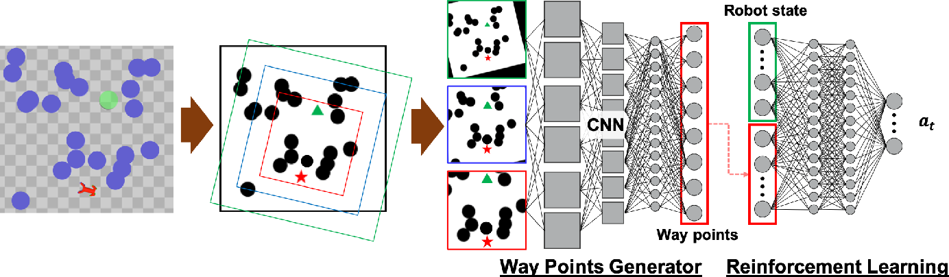 Figure 1 for Efficient Exploration in Constrained Environments with Goal-Oriented Reference Path