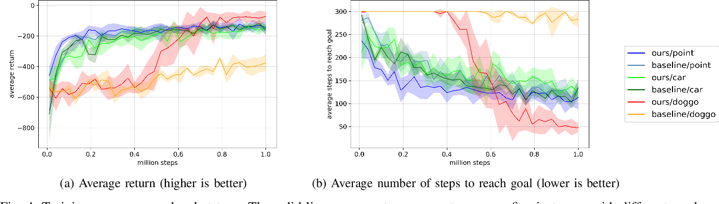 Figure 3 for Efficient Exploration in Constrained Environments with Goal-Oriented Reference Path