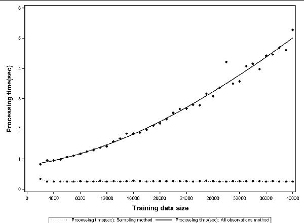 Figure 2 for Sampling Method for Fast Training of Support Vector Data Description