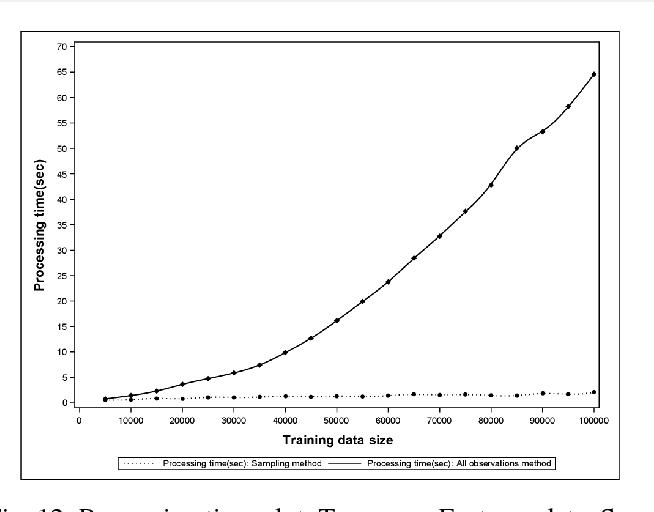Figure 4 for Sampling Method for Fast Training of Support Vector Data Description