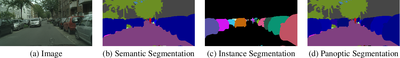 Figure 1 for DeepLab2: A TensorFlow Library for Deep Labeling