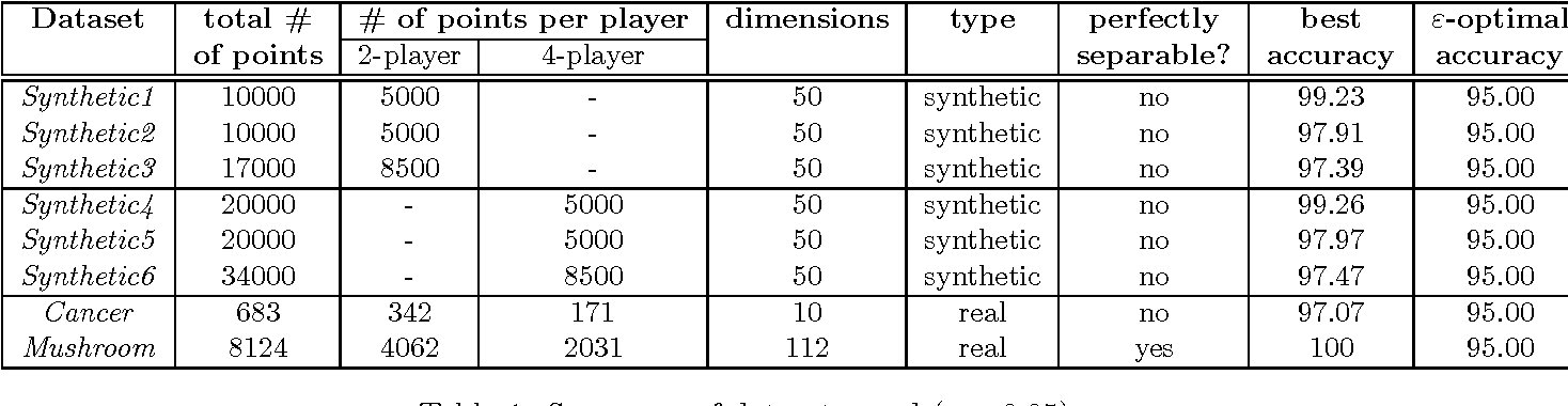 Figure 1 for Efficient Protocols for Distributed Classification and Optimization