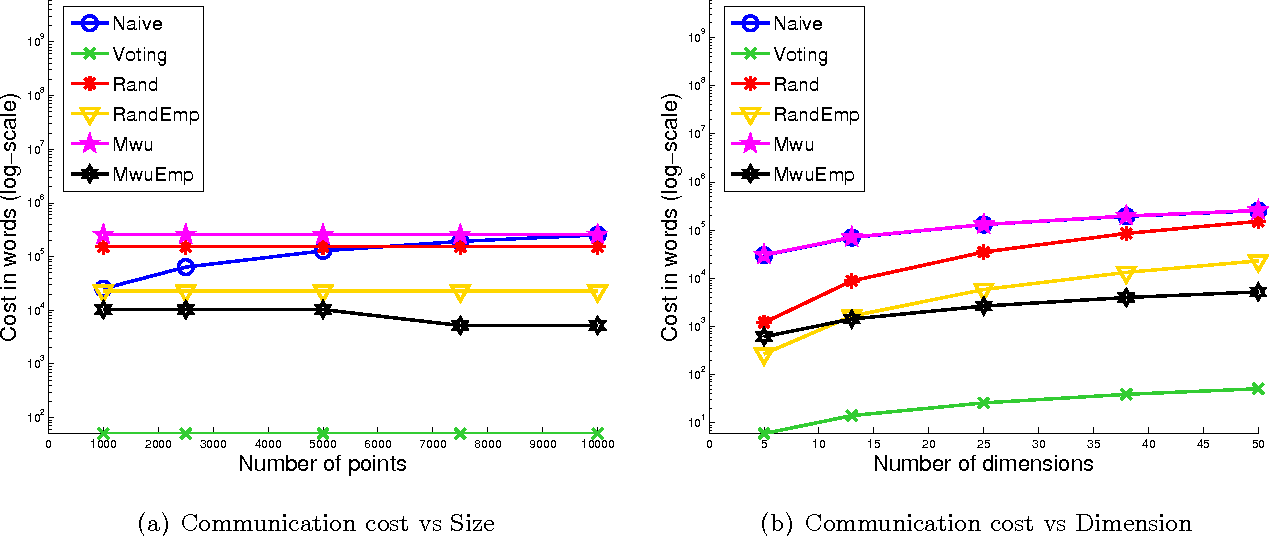 Figure 2 for Efficient Protocols for Distributed Classification and Optimization