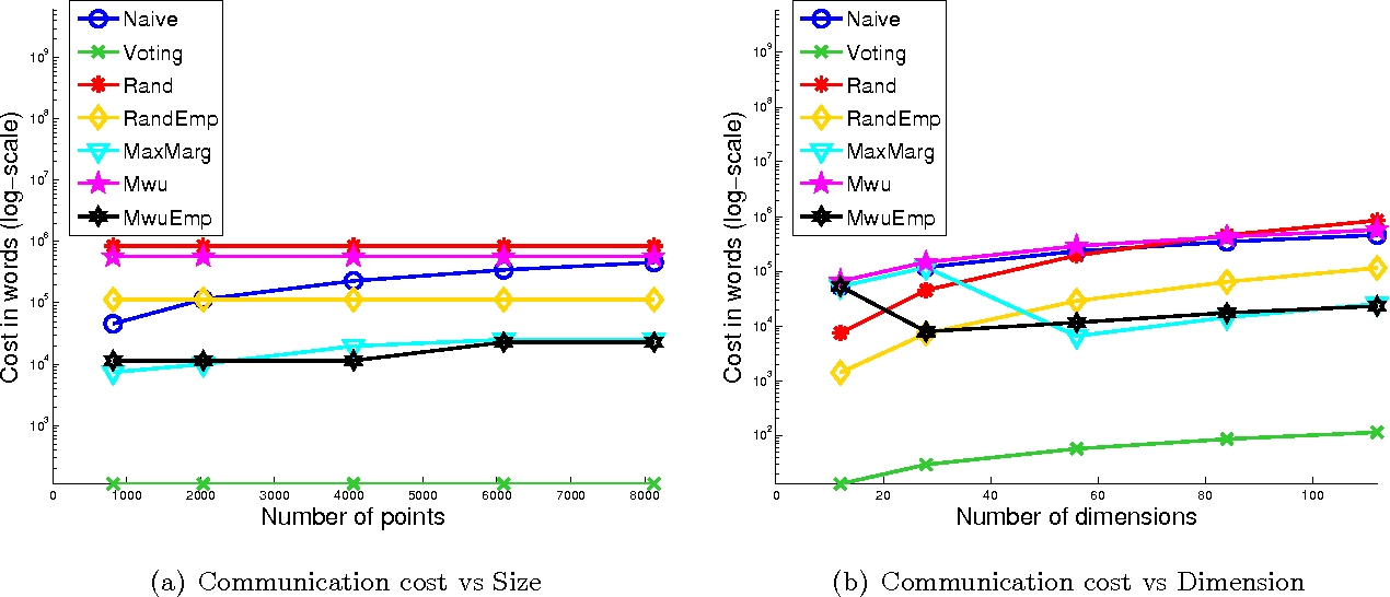 Figure 4 for Efficient Protocols for Distributed Classification and Optimization