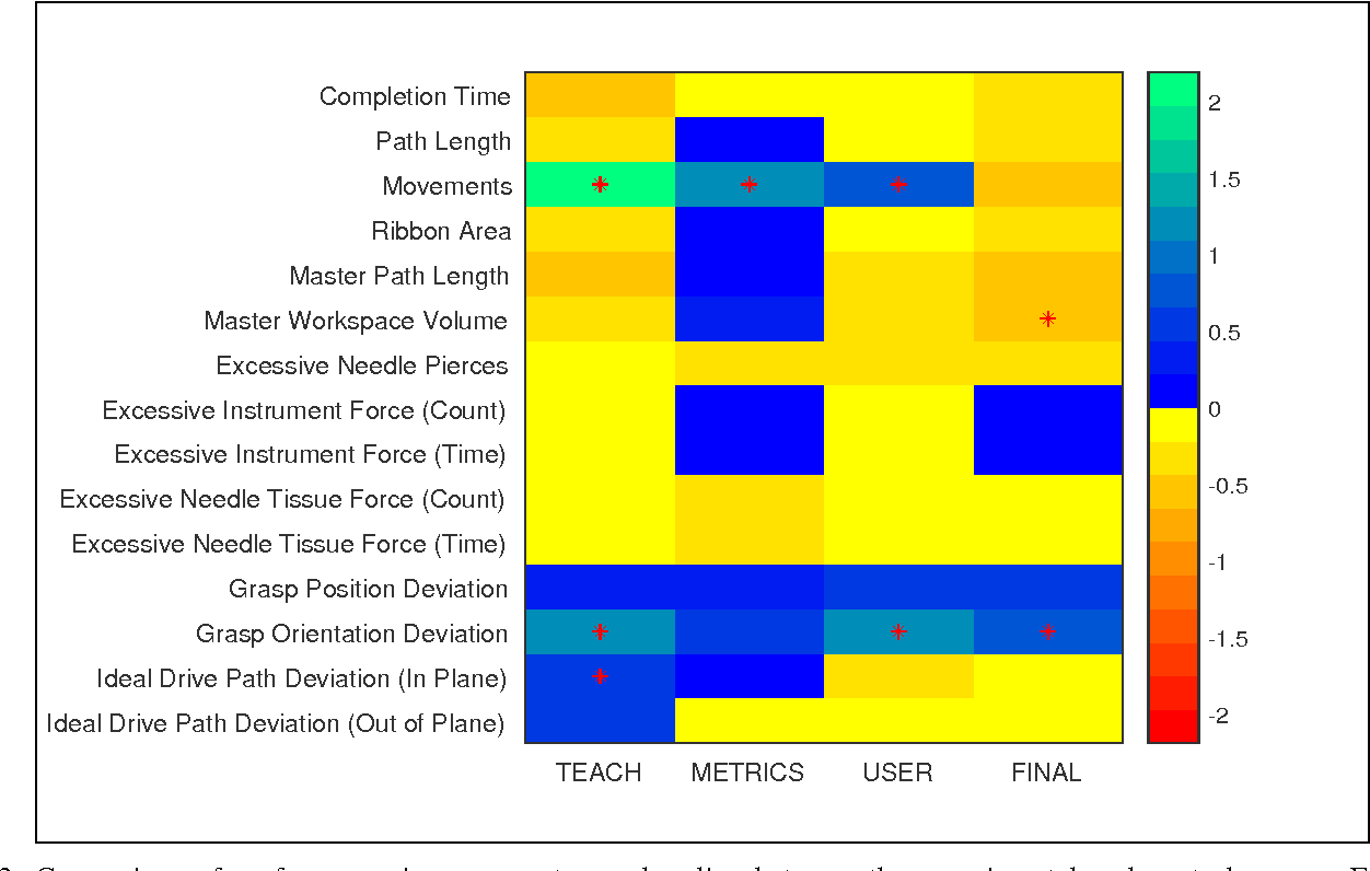 Figure 3 for Real-time Teaching Cues for Automated Surgical Coaching