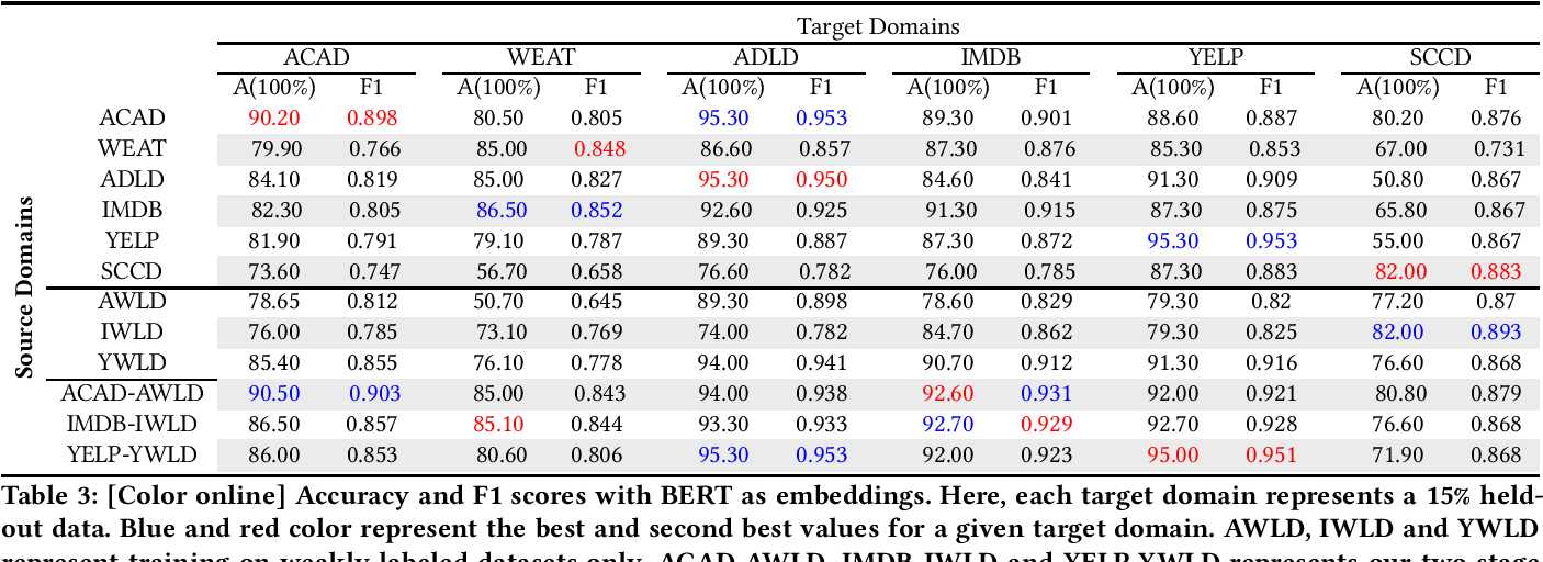 Figure 4 for Weakly-Supervised Deep Learning for Domain Invariant Sentiment Classification