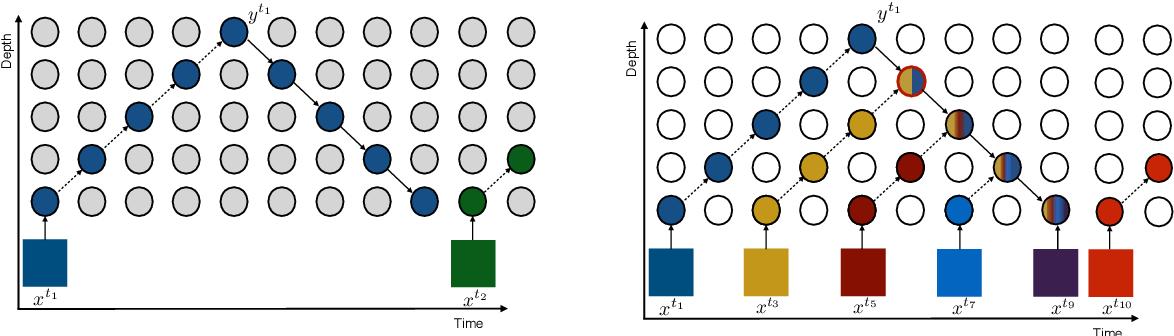 Figure 3 for Sideways: Depth-Parallel Training of Video Models
