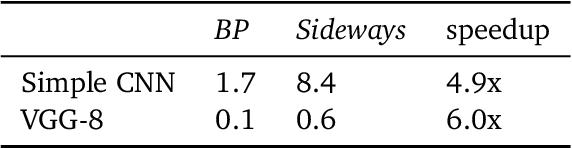 Figure 4 for Sideways: Depth-Parallel Training of Video Models