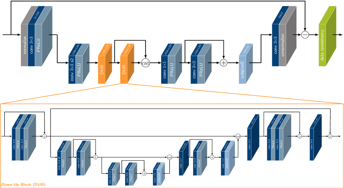 Figure 1 for $Σ$-net: Systematic Evaluation of Iterative Deep Neural Networks for Fast Parallel MR Image Reconstruction
