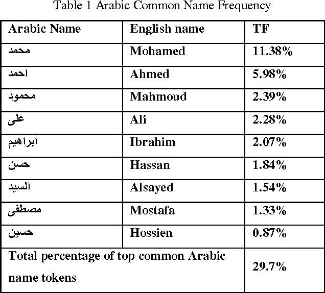 Table 1 From A Hybrid Algorithm For Matching Arabic Names -1986