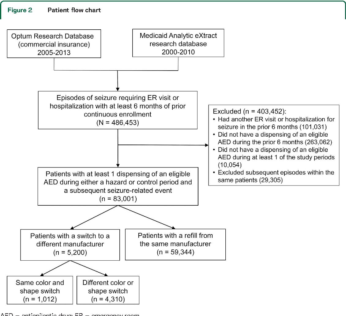 Switching generic antiepileptic drug manufacturer not linked to switching generic antiepileptic drug manufacturer not linked to seizures a case crossover study nvjuhfo Gallery