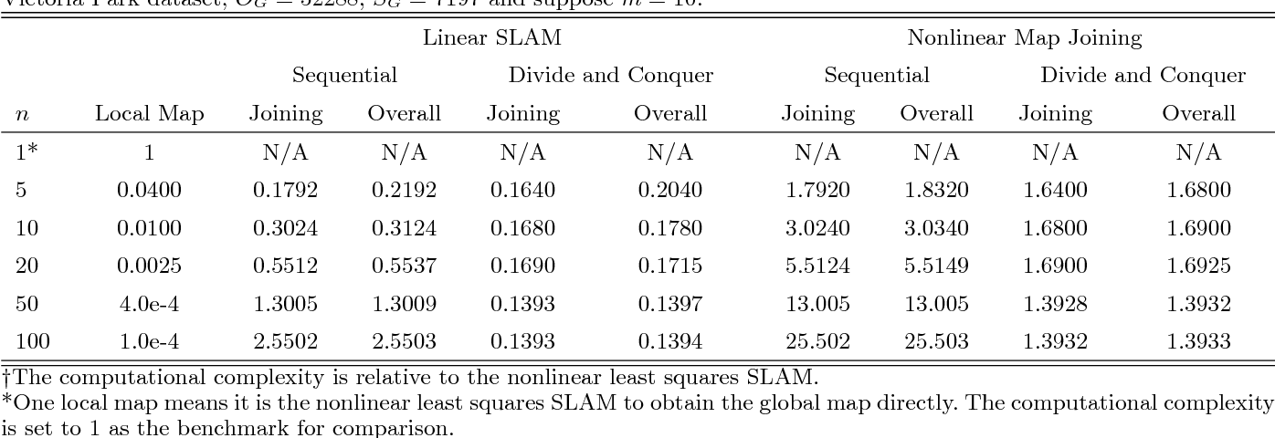 Figure 2 for Linear SLAM: Linearising the SLAM Problems using Submap Joining