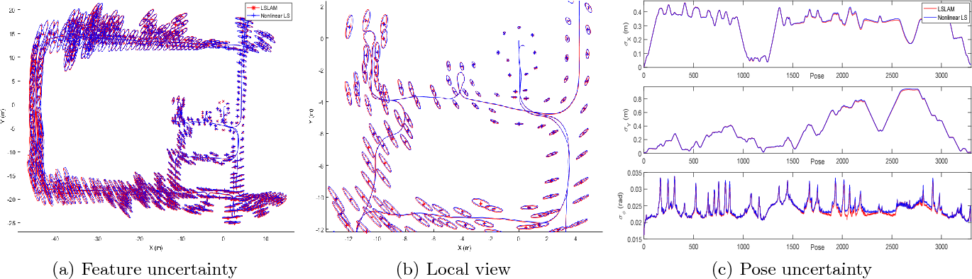 Figure 4 for Linear SLAM: Linearising the SLAM Problems using Submap Joining