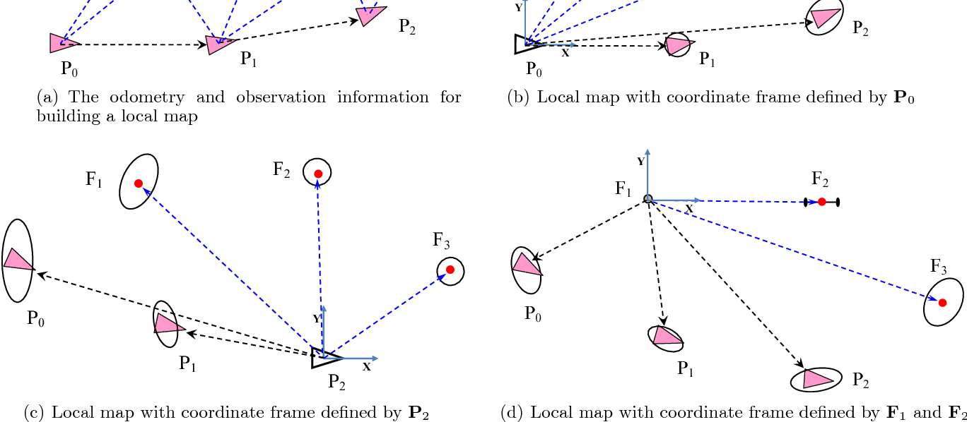 Figure 1 for Linear SLAM: Linearising the SLAM Problems using Submap Joining