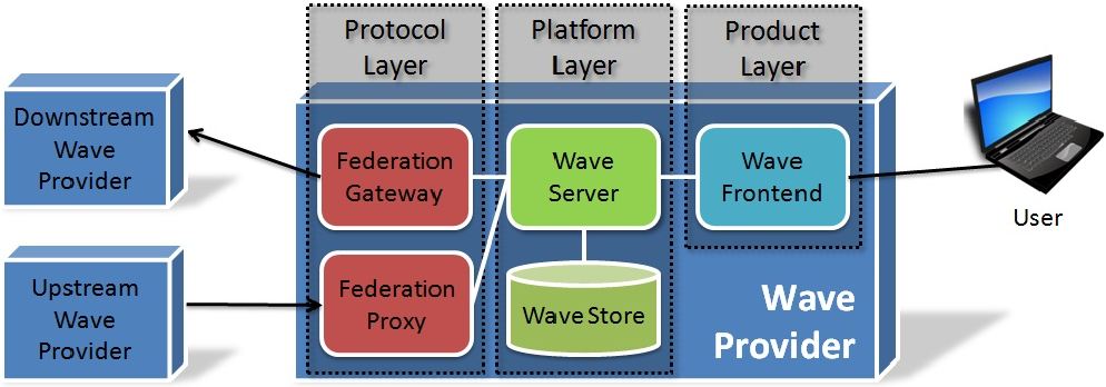 PDF] How does Google Wave fit in the Context of a Web-Based