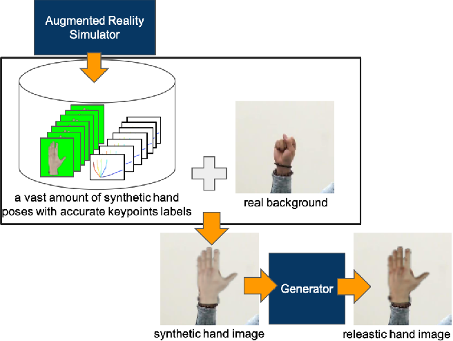 Figure 1 for Generating Realistic Training Images Based on Tonality-Alignment Generative Adversarial Networks for Hand Pose Estimation