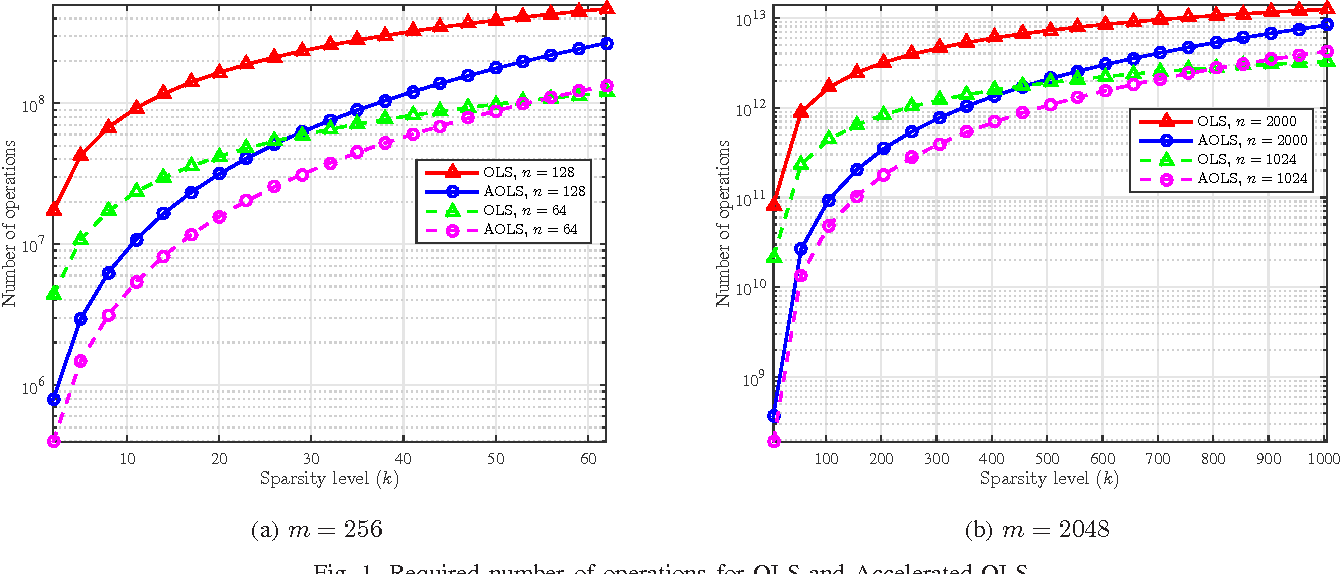 Figure 1 for Sampling Requirements and Accelerated Schemes for Sparse Linear Regression with Orthogonal Least-Squares