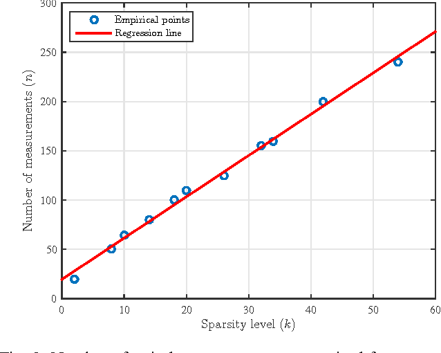 Figure 2 for Sampling Requirements and Accelerated Schemes for Sparse Linear Regression with Orthogonal Least-Squares