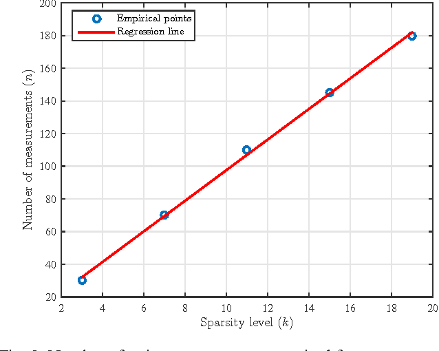 Figure 3 for Sampling Requirements and Accelerated Schemes for Sparse Linear Regression with Orthogonal Least-Squares