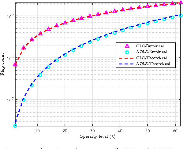 Figure 4 for Sampling Requirements and Accelerated Schemes for Sparse Linear Regression with Orthogonal Least-Squares