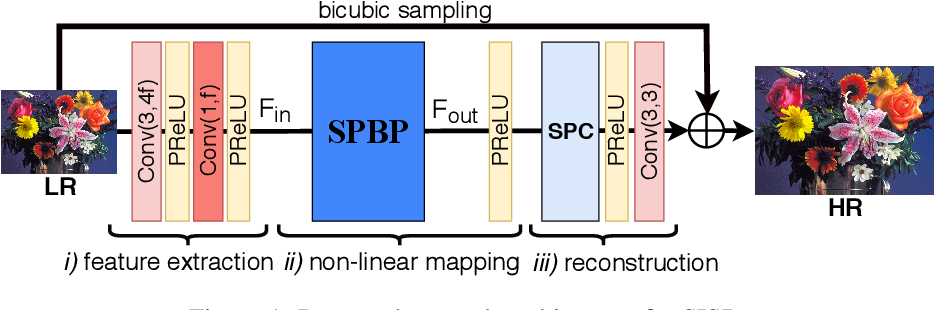 Figure 1 for Sub-Pixel Back-Projection Network For Lightweight Single Image Super-Resolution