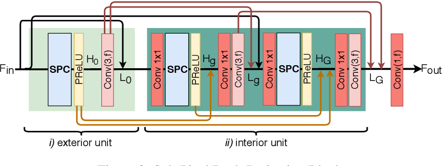 Figure 3 for Sub-Pixel Back-Projection Network For Lightweight Single Image Super-Resolution