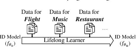 Figure 1 for Lifelong Intent Detection via Multi-Strategy Rebalancing