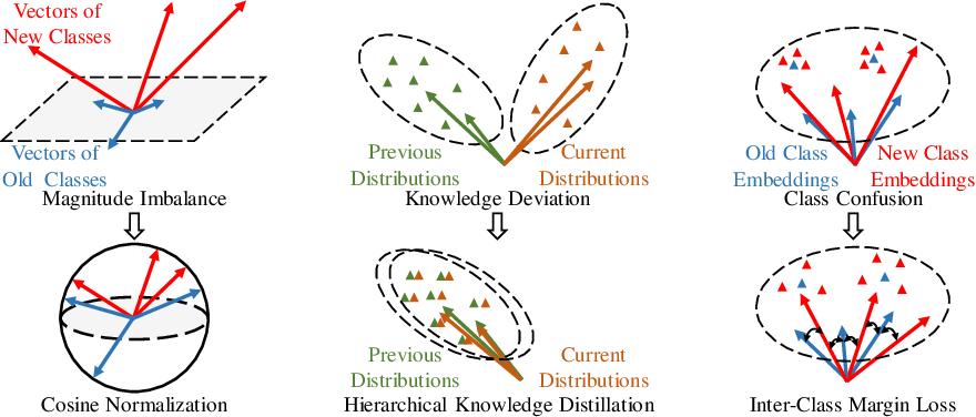 Figure 3 for Lifelong Intent Detection via Multi-Strategy Rebalancing