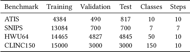 Figure 2 for Lifelong Intent Detection via Multi-Strategy Rebalancing