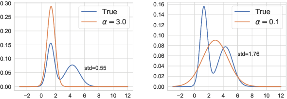 Figure 1 for Meta-Learning for Variational Inference