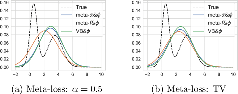Figure 3 for Meta-Learning for Variational Inference