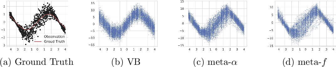 Figure 4 for Meta-Learning for Variational Inference