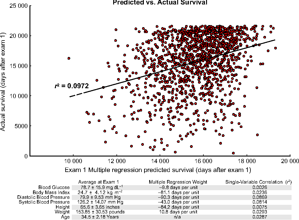 Predicting all‐cause mortality from basic physiology in the ...