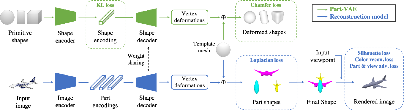 Figure 2 for Discovering 3D Parts from Image Collections