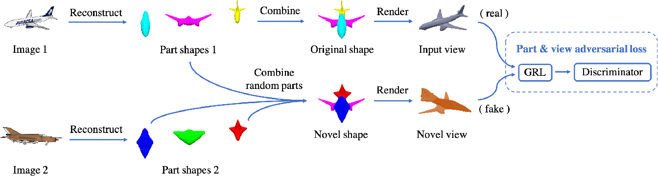 Figure 4 for Discovering 3D Parts from Image Collections