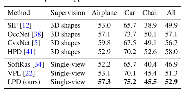 Figure 3 for Discovering 3D Parts from Image Collections