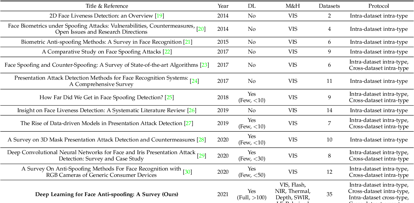 Figure 2 for Deep Learning for Face Anti-Spoofing: A Survey