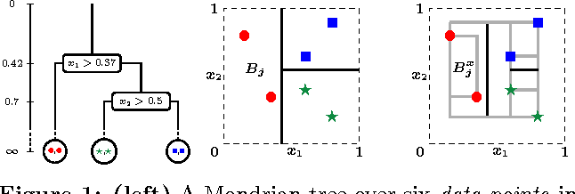 Figure 1 for Mondrian Forests for Large-Scale Regression when Uncertainty Matters