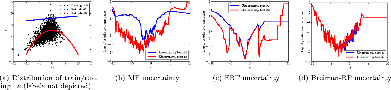Figure 3 for Mondrian Forests for Large-Scale Regression when Uncertainty Matters