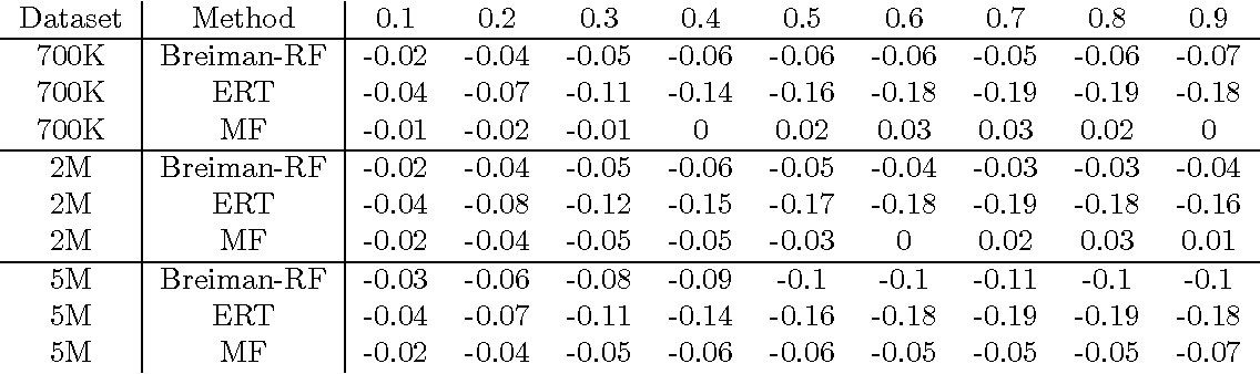 Figure 4 for Mondrian Forests for Large-Scale Regression when Uncertainty Matters