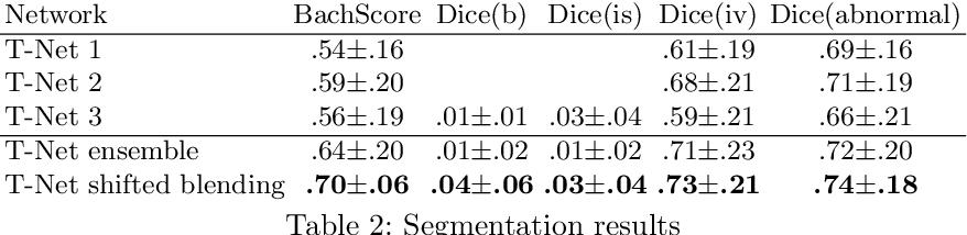 Figure 4 for Ensembling Neural Networks for Digital Pathology Images Classification and Segmentation