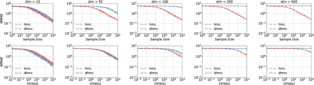 Figure 2 for LF-PPL: A Low-Level First Order Probabilistic Programming Language for Non-Differentiable Models