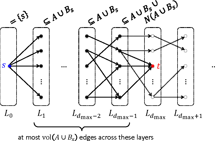 Figure 4 for Flow-Based Algorithms for Local Graph Clustering